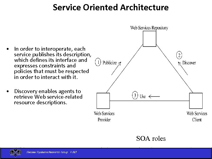 Service Oriented Architecture • In order to interoperate, each service publishes its description, which