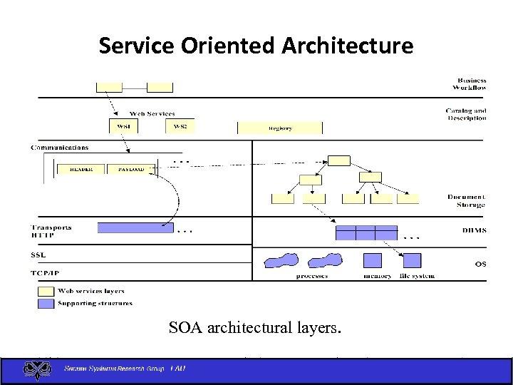 Service Oriented Architecture SOA architectural layers.