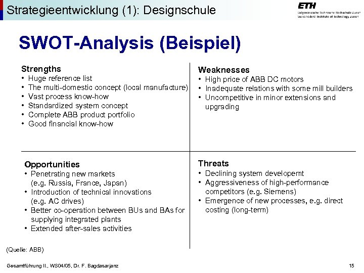 Strategieentwicklung (1): Designschule SWOT-Analysis (Beispiel) Strengths • • • Huge reference list The multi-domestic