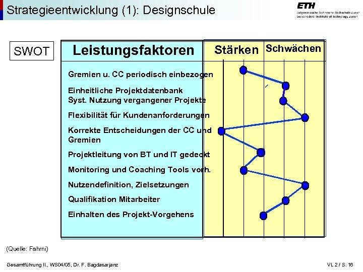 Strategieentwicklung (1): Designschule SWOT Leistungsfaktoren Stärken Schwächen Gremien u. CC periodisch einbezogen Einheitliche Projektdatenbank