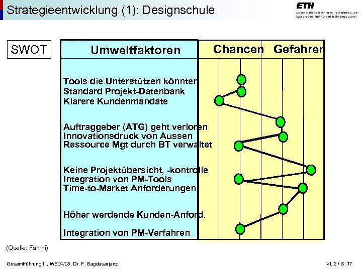 Strategieentwicklung (1): Designschule SWOT Umweltfaktoren Chancen Gefahren Tools die Unterstützen könnten Standard Projekt-Datenbank Klarere