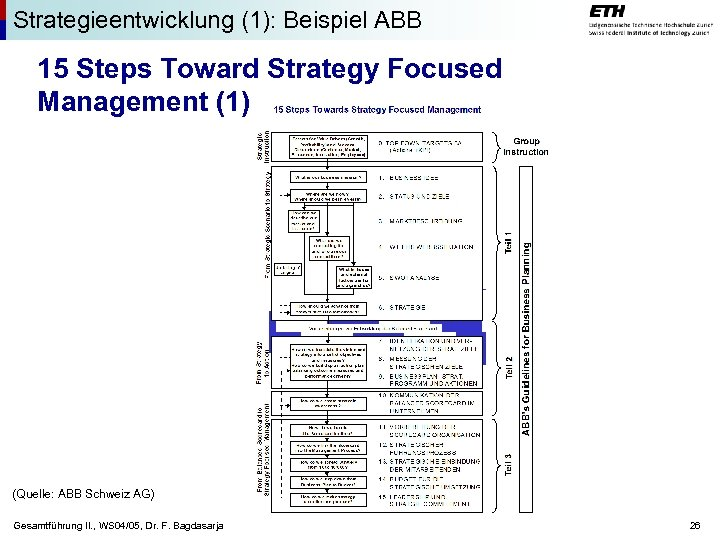 Strategieentwicklung (1): Beispiel ABB 15 Steps Toward Strategy Focused Management (1) (Quelle: ABB Schweiz