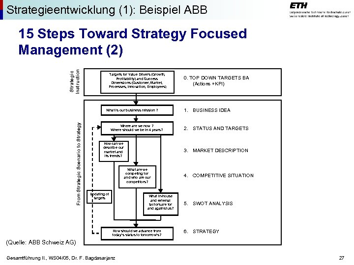 Strategieentwicklung (1): Beispiel ABB Strategic Instruction 15 Steps Toward Strategy Focused Management (2) Targets