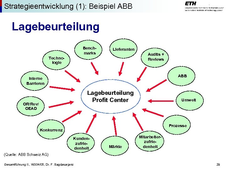 Strategieentwicklung (1): Beispiel ABB Lagebeurteilung Benchmarks Lieferanten Audits + Reviews Technologie ABB Interne Barrieren