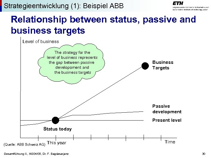 Strategieentwicklung (1): Beispiel ABB Relationship between status, passive and business targets Level of business