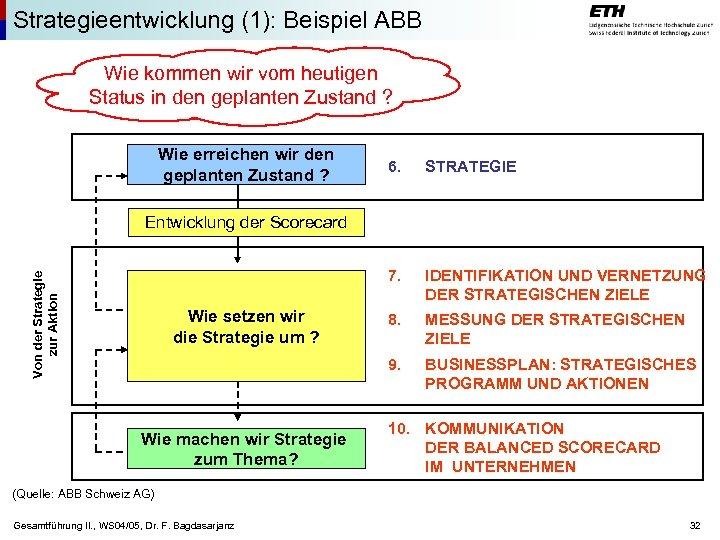 Strategieentwicklung (1): Beispiel ABB Wie kommen wir vom heutigen Status in den geplanten Zustand