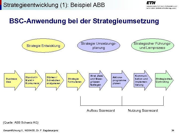 Strategieentwicklung (1): Beispiel ABB BSC-Anwendung bei der Strategieumsetzung Strategie Entwicklung Business Idea Standort >