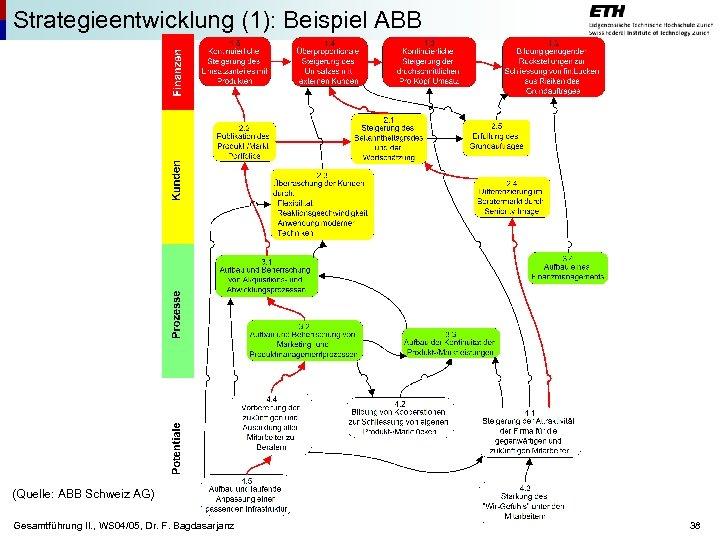 Strategieentwicklung (1): Beispiel ABB (Quelle: ABB Schweiz AG) Gesamtführung II. , WS 04/05, Dr.