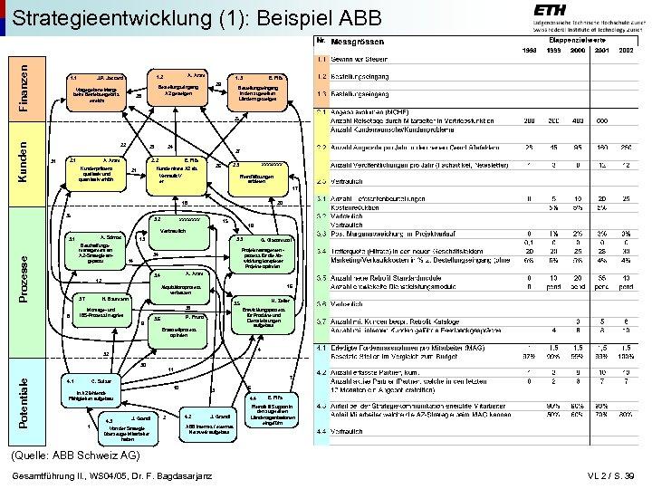 Finanzen Strategieentwicklung (1): Beispiel ABB 1. 1 A. Aram 1. 2 J. P. Jaccard