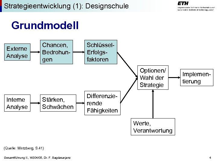 Strategieentwicklung (1): Designschule Grundmodell Externe Analyse Chancen, Bedrohungen Schlüssel. Erfolgsfaktoren Optionen/ Wahl der Strategie