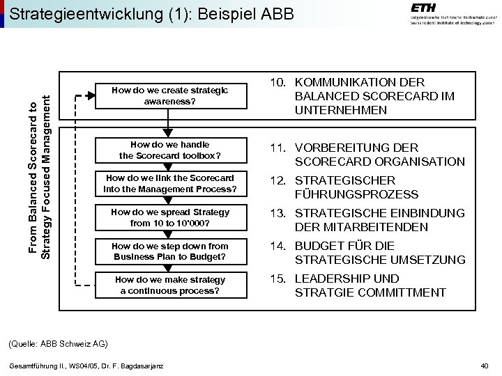 From Balanced Scorecard to Strategy Focused Management Strategieentwicklung (1): Beispiel ABB How do we