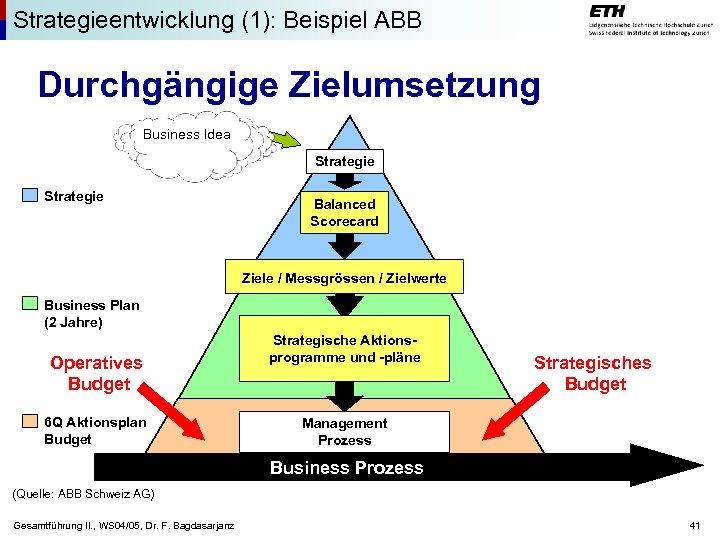 Strategieentwicklung (1): Beispiel ABB Durchgängige Zielumsetzung Business Idea Strategie Balanced Scorecard Ziele / Messgrössen
