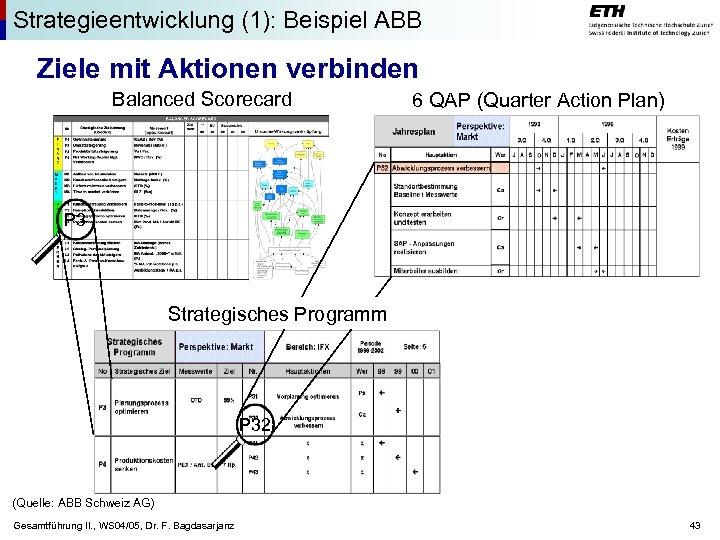 Strategieentwicklung (1): Beispiel ABB Ziele mit Aktionen verbinden Balanced Scorecard 6 QAP (Quarter Action