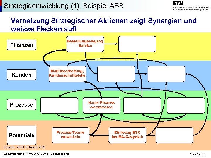 Strategieentwicklung (1): Beispiel ABB Vernetzung Strategischer Aktionen zeigt Synergien und weisse Flecken auf! Finanzen