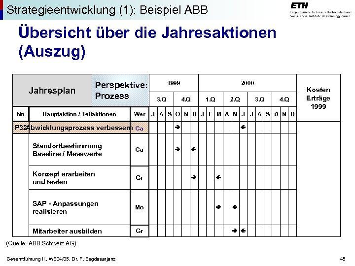 Strategieentwicklung (1): Beispiel ABB Übersicht über die Jahresaktionen (Auszug) Jahresplan No Perspektive: Prozess Hauptaktion