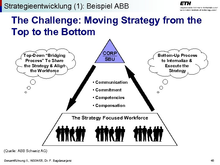 Strategieentwicklung (1): Beispiel ABB The Challenge: Moving Strategy from the Top to the Bottom