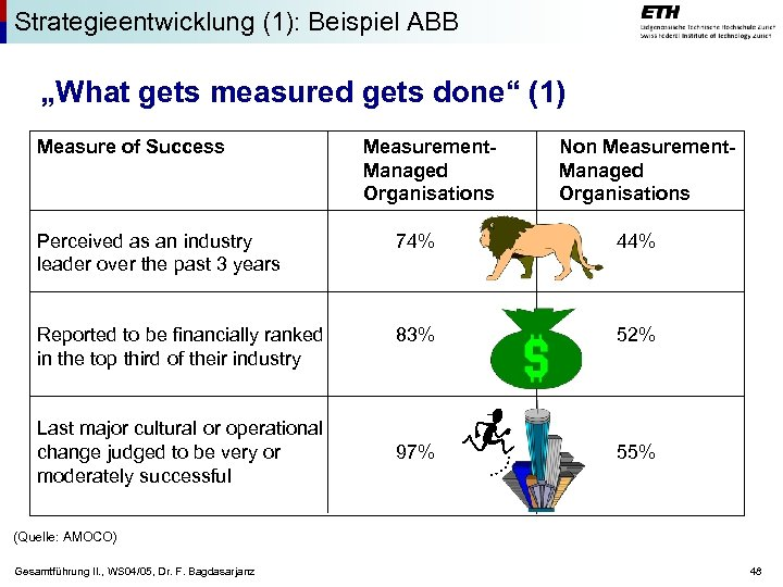 "Strategieentwicklung (1): Beispiel ABB ""What gets measured gets done"" (1) Measure of Success Measurement."