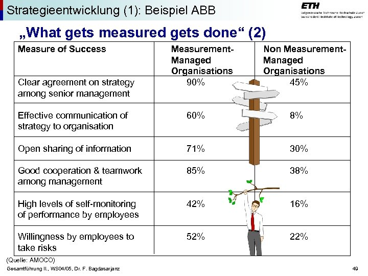 "Strategieentwicklung (1): Beispiel ABB ""What gets measured gets done"" (2) Measure of Success Clear"