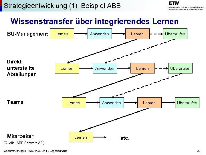 Strategieentwicklung (1): Beispiel ABB Wissenstransfer über integrierendes Lernen BU-Management Direkt unterstellte Abteilungen Lernen Anwenden