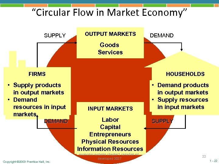 """Circular Flow in Market Economy"" SUPPLY OUTPUT MARKETS DEMAND Goods Services FIRMS • Supply"