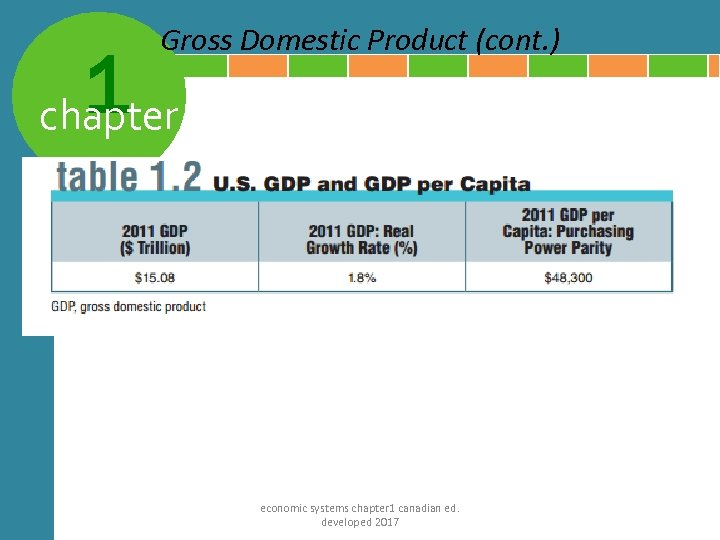 Gross Domestic Product (cont. ) 1 chapter economic systems chapter 1 canadian ed. developed