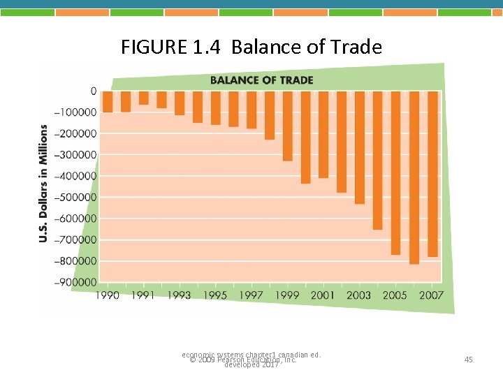 FIGURE 1. 4 Balance of Trade economic systems chapter 1 canadian ed. © 2009