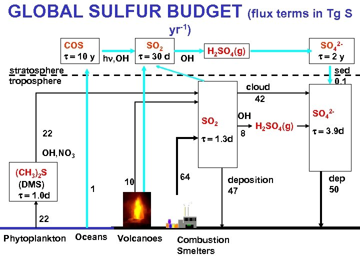 GLOBAL SULFUR BUDGET (flux terms in Tg S yr-1) COS t = 10 y