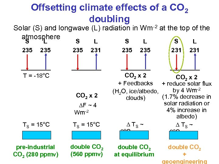 Offsetting climate effects of a CO 2 doubling Solar (S) and longwave (L) radiation