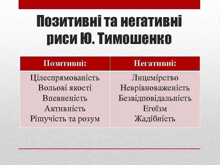 Позитивні та негативні риси Ю. Тимошенко Позитивні: Негативні: Цілеспрямованість Вольові якості Впевненість Активність Рішучість