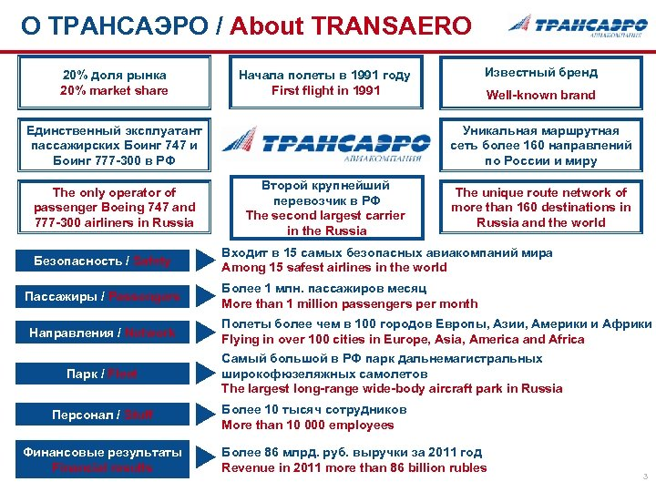 О ТРАНСАЭРО / About TRANSAERO 20% доля рынка 20% market share Единственный эксплуатант пассажирских