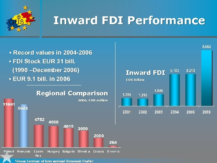 Inward FDI Performance § Record values in 2004 -2006 § FDI Stock EUR 31
