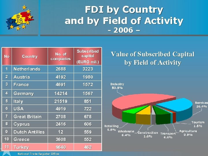 FDI by Country and by Field of Activity - 2006 – No Country No.