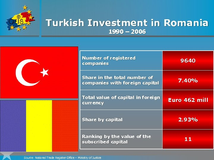 Turkish Investment in Romania 1990 – 2006 Number of registered companies 9640 Share in