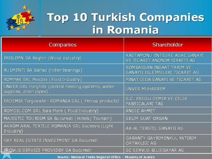 Top 10 Turkish Companies in Romania Companies Shareholder PROLEMN SA Reghin (Wood industry) KASTAMONU