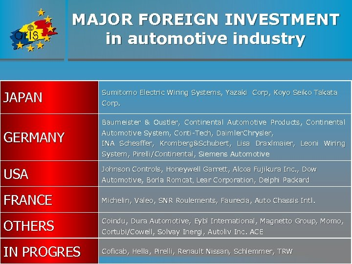 MAJOR FOREIGN INVESTMENT in automotive industry JAPAN Sumitomo Electric Wiring Systems, Yazaki Corp, Koyo