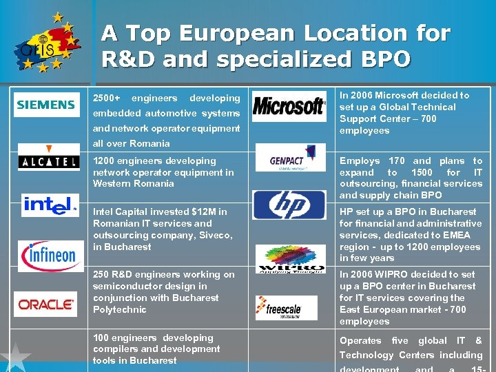 A Top European Location for R&D and specialized BPO 2500+ engineers developing embedded automotive