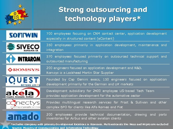 Strong outsourcing and technology players* 700 employees focusing on CRM contact center, application development