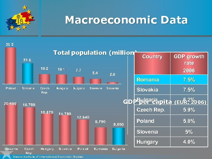 Macroeconomic Data Total population (million) Country GDP growth rate 2006 Romania 7. 5% Slovakia