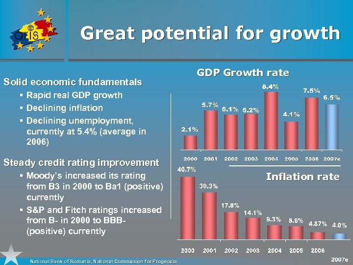 Great potential for growth Solid economic fundamentals GDP Growth rate § Rapid real GDP