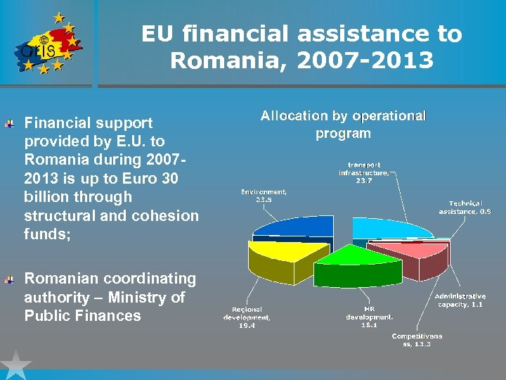 EU financial assistance to Romania, 2007 -2013 Financial support provided by E. U. to