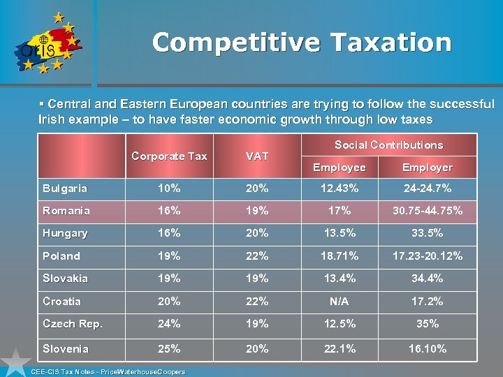 Competitive Taxation § Central and Eastern European countries are trying to follow the successful