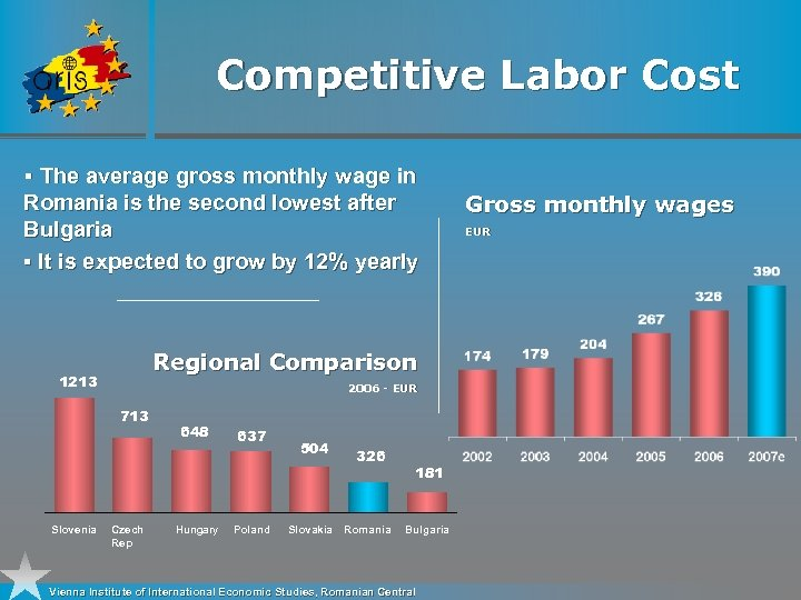 Competitive Labor Cost § The average gross monthly wage in Romania is the second