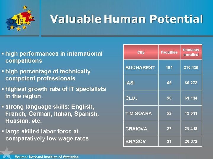 Valuable Human Potential City Faculties Students enrolled BUCHAREST 191 210. 139 IASI 66 60.