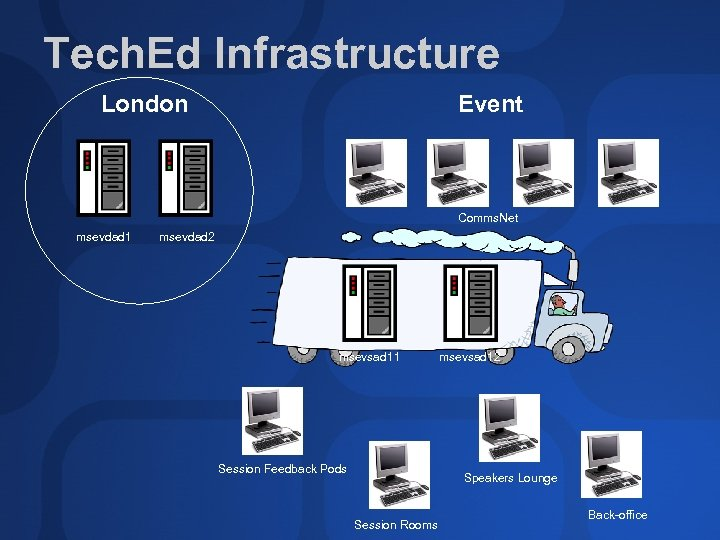 Tech. Ed Infrastructure London Event Comms. Net msevdad 1 msevdad 2 msevsad 11 Session