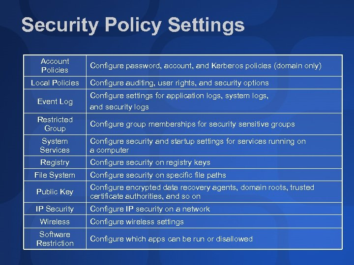 Security Policy Settings Account Policies Configure password, account, and Kerberos policies (domain only) Local