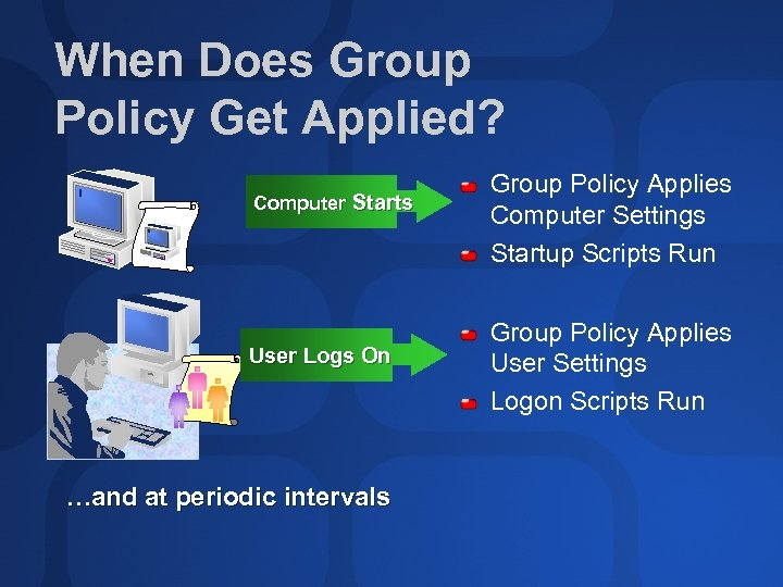 When Does Group Policy Get Applied? Computer Starts User Logs On …and at periodic