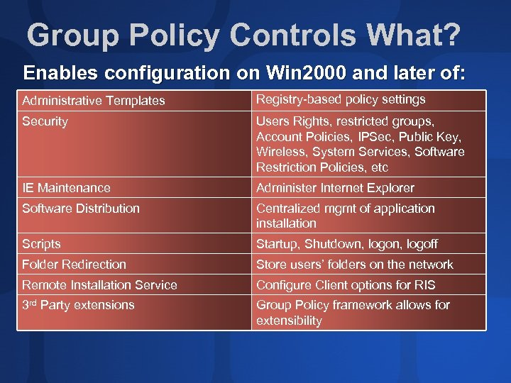 Group Policy Controls What? Enables configuration on Win 2000 and later of: Administrative Templates