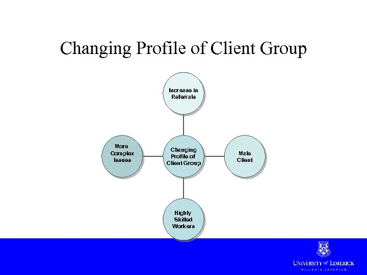 Changing Profile of Client Group Increase in Referrals More Complex Issues Changing Profile of
