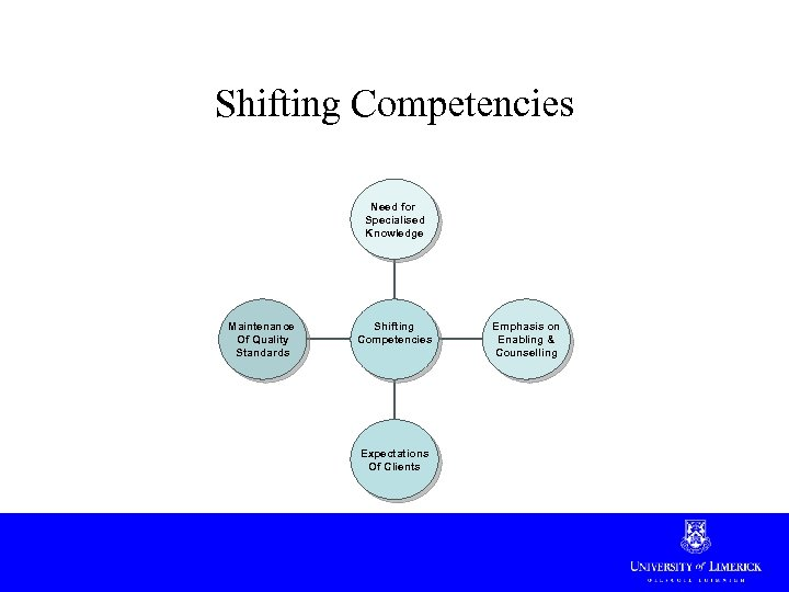 Shifting Competencies Need for Specialised Knowledge Maintenance Of Quality Standards Shifting Competencies Expectations Of