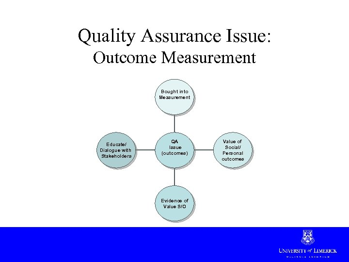 Quality Assurance Issue: Outcome Measurement Bought into Measurement Educate/ Dialogue with Stakeholders QA Issue